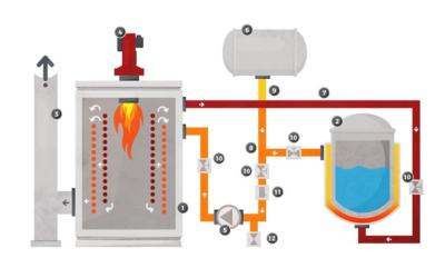 Aquecedor de fluido térmico: Entenda para que serve esse equipamento