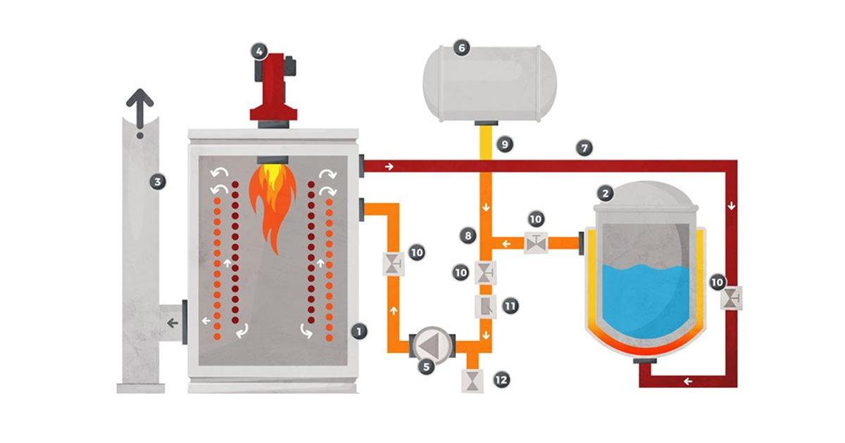 Aquecedor de fluido térmico: Entenda para que serve esse equipamento a imagem contém um desenho de fluido termico